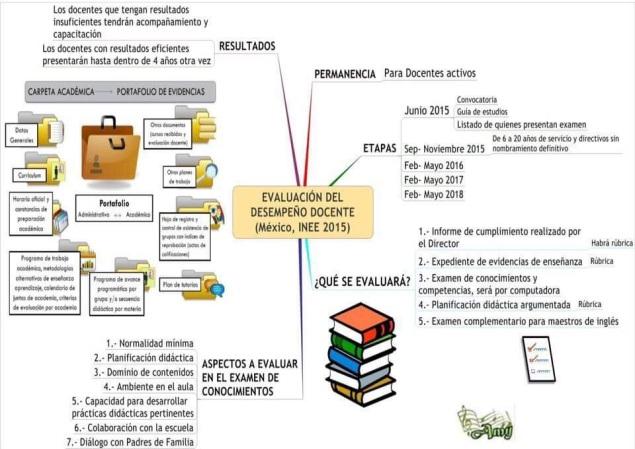 evaluacion-desempec3b1o-docente-inee