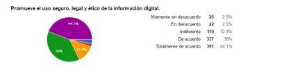 promueve-el-uso-seguro-legal-y-etico-de-la-informacion-digital